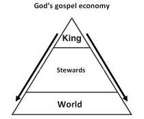 Gospel model
