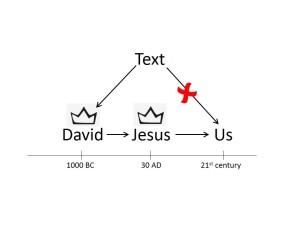 Travelling to David