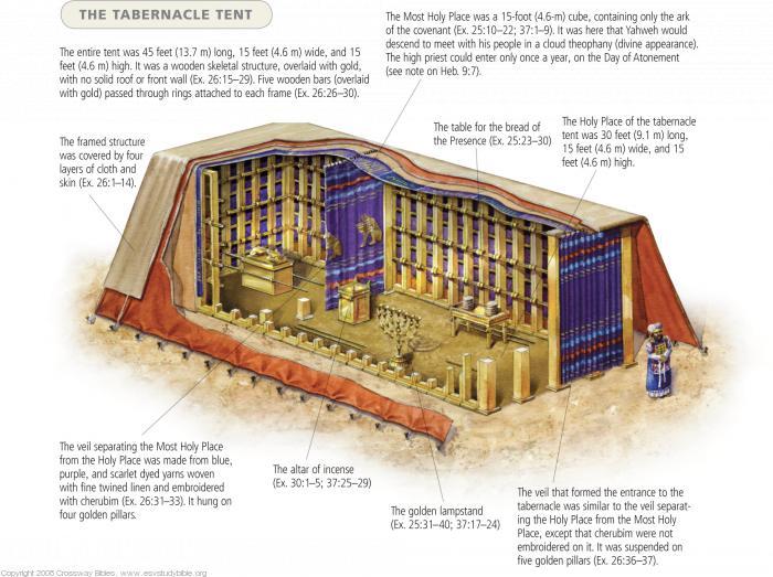 Tabernacle%20Cutaway