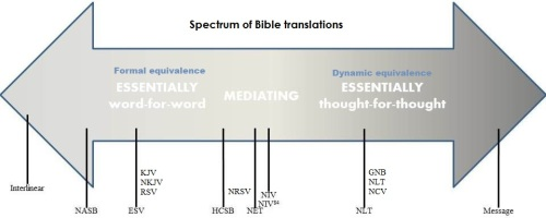 spectrum bible translations