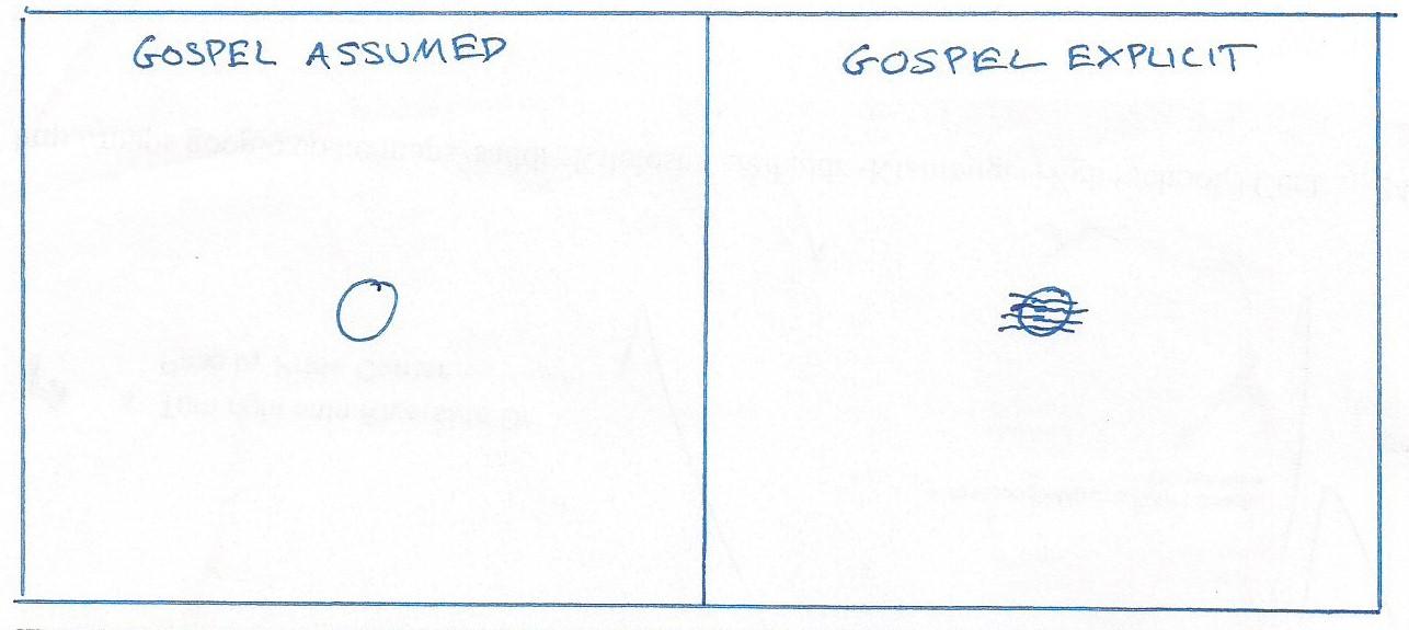 Gospel assumed